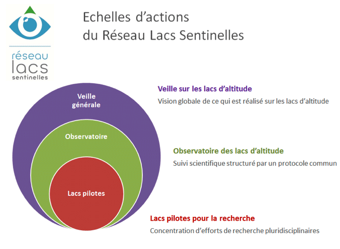 Echelles d'actions du Réseau Lacs Sentinelles